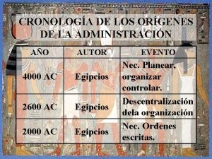 CRONOLOGA DE LOS ORGENES DE LA ADMINISTRACIN AO