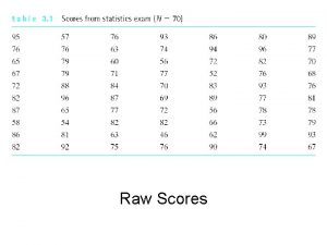 Raw Scores UnGrouped Frequency Distribution Grouped Frequency Distribution