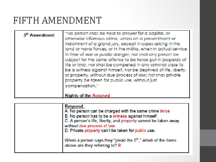 FIFTH AMENDMENT FIFTH AMENDMENT ACTUAL TEXT MEANING Amendment