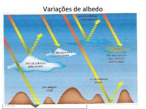 Variaes de albedo Albedo o ndice de absoro