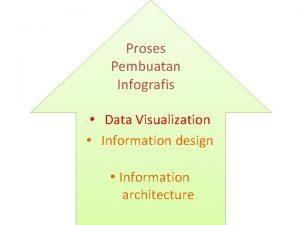 Proses Pembuatan Infografis Data Visualization Information design Information