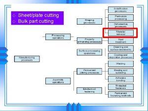 o Sheetplate cutting o Bulk part cutting Machining