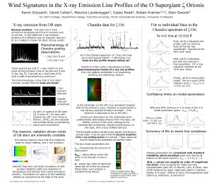 Wind Signatures in the Xray Emission Line Profiles