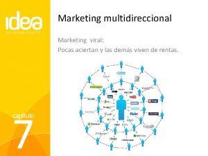 Marketing multidireccional Marketing viral Pocas aciertan y las