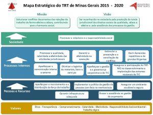 Mapa Estratgico do TRT de Minas Gerais 2015
