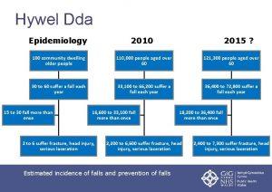 Hywel Dda Epidemiology 2010 2015 100 community dwelling
