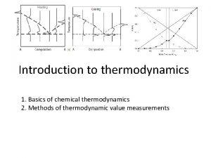 Introduction to thermodynamics 1 Basics of chemical thermodynamics