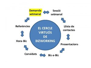 Demanda setmanal Referncies HoraBiz Sessi setmanal EL CERCLE