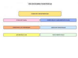ORGANIGRAMMA TERRITORIALE DIREZIONE COMPARTIMENTALE FUNZIONE VICARIA DIREZIONE ACI