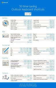 50 timesaving Outlook keyboard shortcuts General Create a