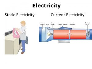 Electricity Static Electricity Current Electricity Atomic Particle Charge