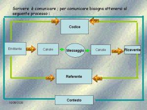 Scrivere comunicare per comunicare bisogna attenersi al seguente