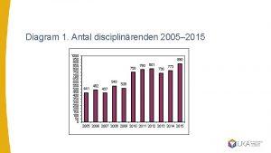 Diagram 1 Antal disciplinrenden 2005 2015 1000 950