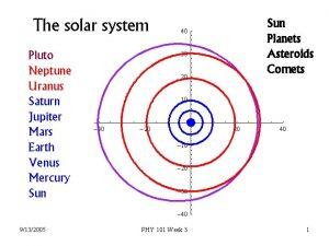 The solar system Pluto Neptune Uranus Saturn Jupiter