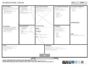 BUSINESS MODEL CANVAS KEY ACTIVITIES Key partners enable