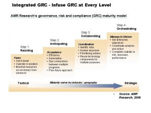 Integrated GRC Infuse GRC at Every Level AMR