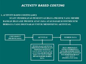 ACTIVITY BASED COSTING 1 ACTIVITY BASED COSTING ABC
