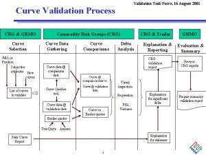 Validation Task Force 16 August 2001 Curve Validation