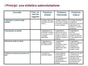 I Principi una sintetica autovalutazione Concetto Posiz iniziale