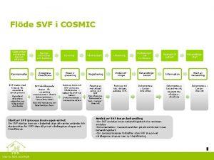 Flde SVF i COSMIC Vlgrundad misstanke Remiss utfrdas
