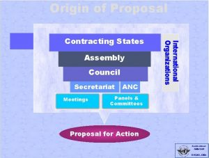 Origin of Proposal Contracting States Assembly Council Secrtariat