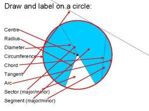 Draw and label on a circle Centre Radius