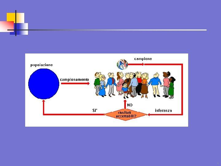 1 Inferenza Statistica Le componenti teoriche dellInferenza Statistica
