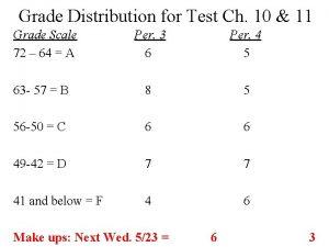Grade Distribution for Test Ch 10 11 Grade