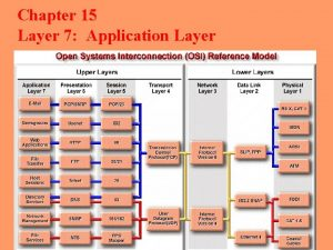 Chapter 15 Layer 7 Application Layer The application