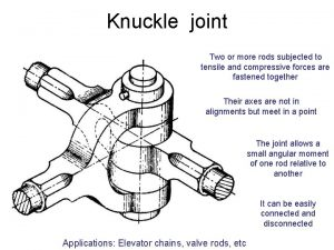 Knuckle joint Two or more rods subjected to