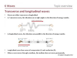 6 Waves Topic overview Transverse and longitudinal waves