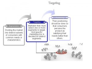 Targeting Positioning Targeting Segmentation Dividing the market into