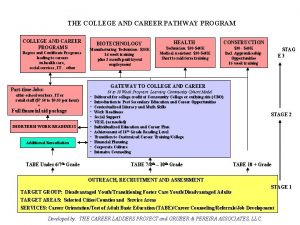 THE COLLEGE AND CAREER PATHWAY PROGRAM COLLEGE AND