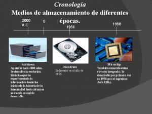 Cronologa Medios de almacenamiento de diferentes 2000 0