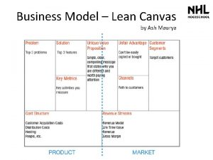 Business Model Lean Canvas by Ash Maurya Business