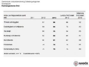 Gemensam skolunderskning Gteborgsregionen Skolrapport Rambergsskolan K 2 Gemensam