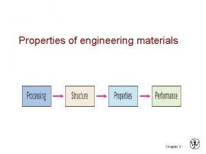 Properties of engineering materials Chapter 3 materials Metals