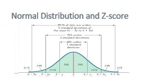 Normal Distribution and Zscore Normal Curve Has a