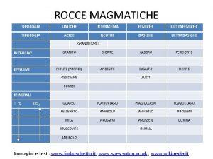 ROCCE MAGMATICHE TIPOLOGIA SIALICHE INTERMEDIA FEMICHE ULTRAFEMICHE TIPOLOGIA