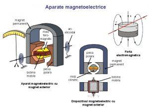 Aparate magnetoelectrice magnet permanent miez feromagnetic arc elicoidal