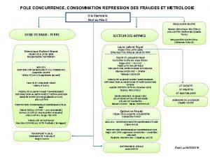 POLE CONCURRENCE CONSOMMATION REPRESSION DES FRAUDES ET METROLOGIE