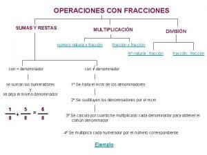 OPERACIONES CON FRACCIONES SUMAS Y RESTAS MULTIPLICACIN nmero