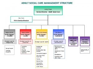 ADULT SOCIAL CARE MANAGEMENT STRUCTURE Andy Sharp Service