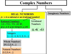 Complex Numbers REAL NUMBERS x x is a