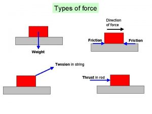 Types of force Direction of force Friction Weight