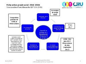 Fiche action projet social 2016 2018 Structuration dune