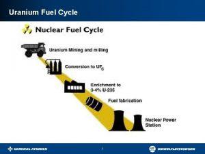 Uranium Fuel Cycle 1 Conventional Mining UndergroundOpen Pit