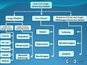 Line and Angle Garis dan Sudut Angle Sudut