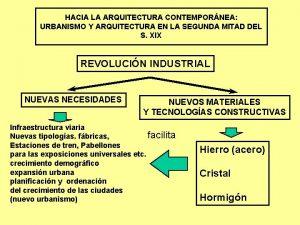 HACIA LA ARQUITECTURA CONTEMPORNEA URBANISMO Y ARQUITECTURA EN