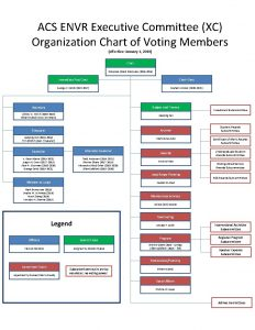 ACS ENVR Executive Committee XC Organization Chart of